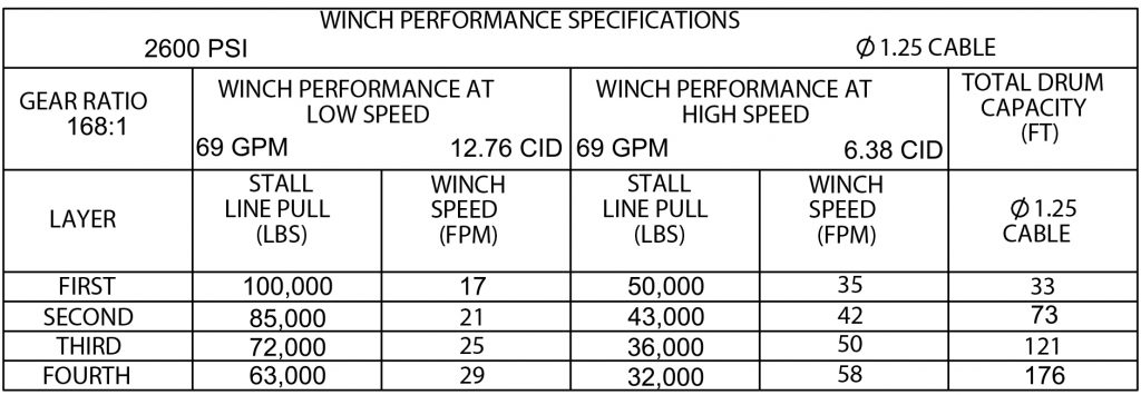 Winch Performance Specs